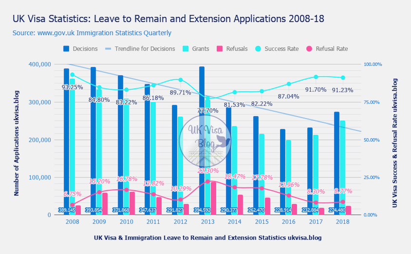 UK Visa Statistics Leave to Remain and Extension Applications