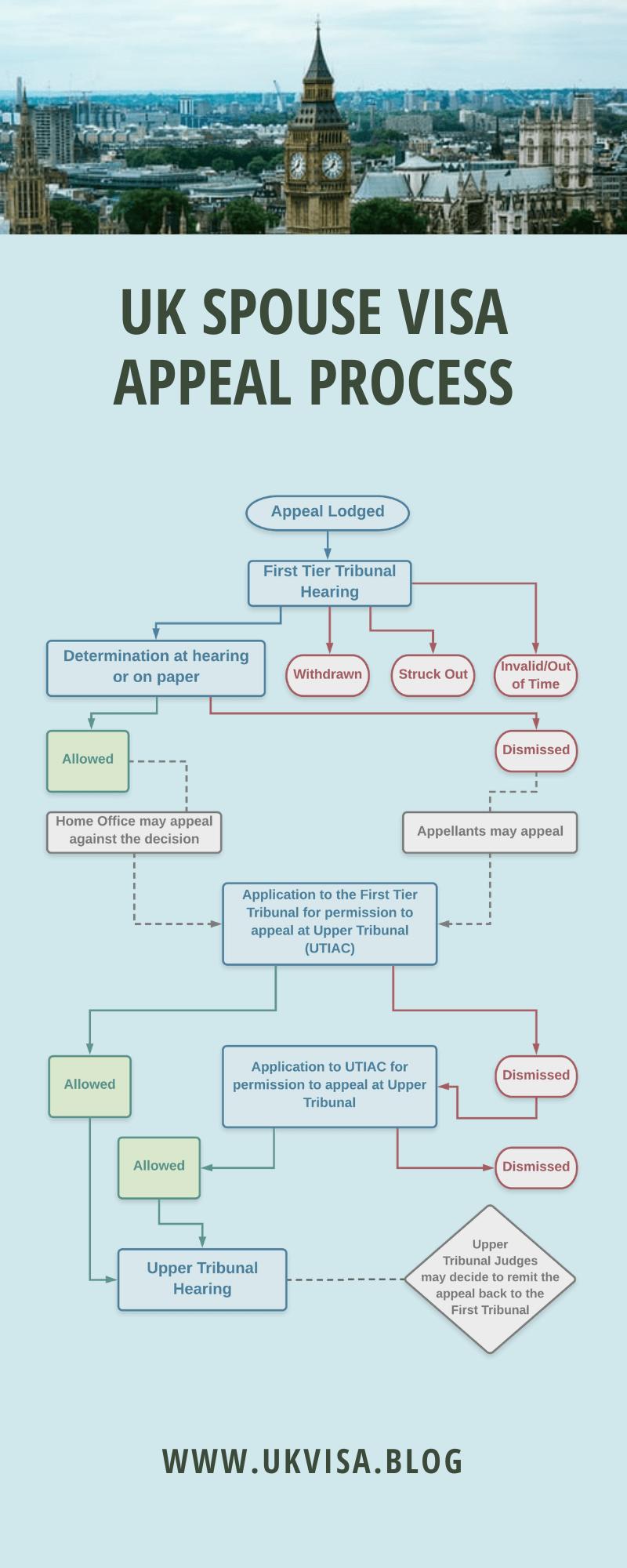 UK Spouse Visa Appeal Process