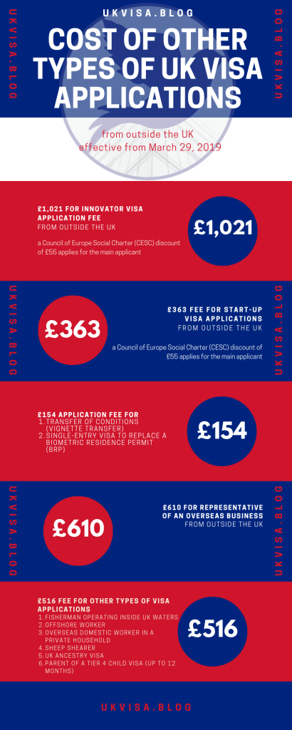 Cost of other types of UK visa applications