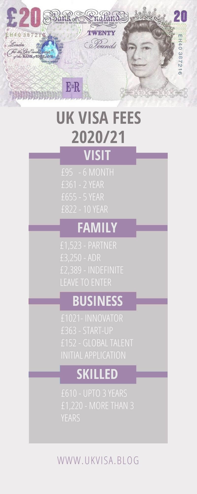 UK Visit, Tourist, Spouse, Work, Student Visa Fees 2020