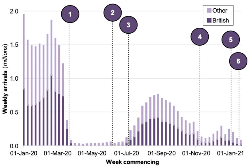 Impact of Coronavirus on UK Visa